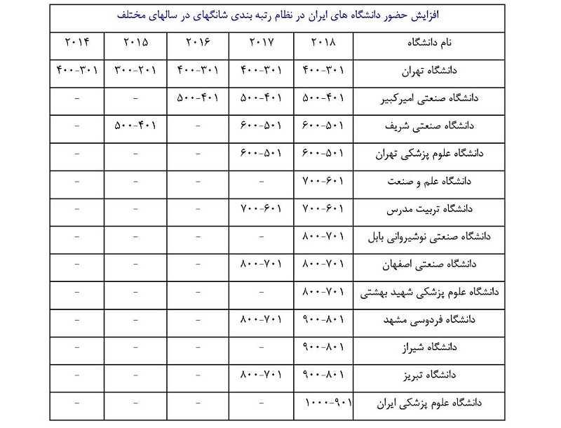 دانشگاه های برتر ایران کدامند؟
