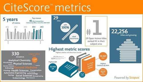 CiteScore چیست ؟