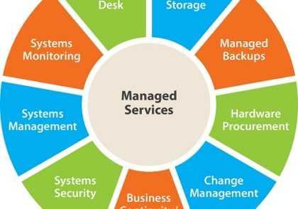 مدیریت فناوری اطلاعات 420x294 - پایان نامه مدیریت فناوری اطلاعات(IT)
