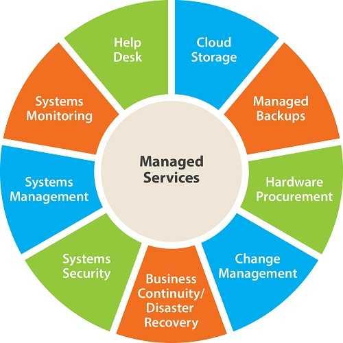 مدیریت فناوری اطلاعات پایان نامه مدیریت فناوری اطلاعات(IT)