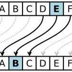 الگوریتم های رمزنگاری