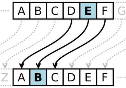 caesarcipher 420x294 - الگوریتم های رمزنگاری