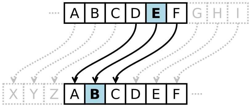caesarcipher - الگوریتم های رمزنگاری